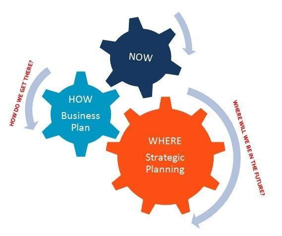 Assess Strategic Graphic 2
